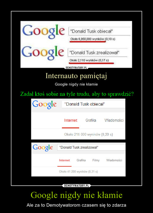 Google nigdy nie kłamie