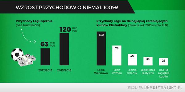 Przychody Legii Warszawa –