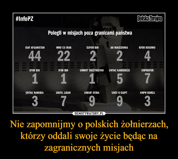 Nie zapomnijmy o polskich żołnierzach, którzy oddali swoje życie będąc na zagranicznych misjach –  Polegli w misjach poza granicami państwa