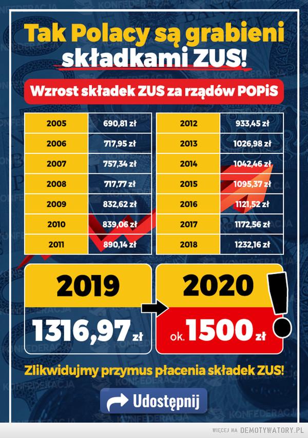 Takie są skutki trwonienia pieniędzy, na zbędnych urzędników i zasiłki+. –  Tak Polacy są grabieni składkami ZUS! Wzrost składek ZUS za rządów POPiS  Zlikwidujmy przymus płacenia składek ZUS!