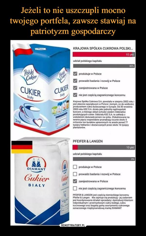 –  KRAJOWA SPÓŁKA CUKROWA POLSKI...93 pktudział polskiego kapitału80%PelokiCukierprodukuje w PolsceCabeprowadzi badania irozwój w PolsceCUKIERbilyCUKIERbialyzarejestrowana w Polscenie jest częścią zagranicznego koncernuKrajowa Spólka Cukrowa S.A powstala w sierpniu 2002 roku ijest obecnie największym w Polsce i ósmym, co do wielkości,producentem cukru buraczanego w Europie. Od 30 września2003 roku KSC S.A. działa jako jednolity ogólnopolskikoncen, w którego sklad wchodzi siedem Oddziałówprodukujących cukier. Oddziały KSC S.A to zakłady zwieloletnim doświadczeniem na rynku. Zlokalizowane naterenie pięciu województw przerabiają rocznie około 5milionów ton buraków uprawianych na areale ponad 77tysięcy hektarów i dostarczanych przez około 16 tysięcyplantatorów1kgPFEIFER & LANGEN10 pktudział polskiego kapitału0%DIAMANTprodukuje w PolsceANTGukierprowadzi badania i rozwój w Polscezarejestrowana w PolsceBIALYBIALYnie jest częścią zagranicznego koncernuPFEIFER & LANGEN jest częścią niemieckiego koncernuPfeifer & Langen Nie zajmuje się produkcją -jej zadaniemjest koordynowanie działań sprzedaży i dystrybucji klientomindywiduainym i przemysłowym cukru biatego, cukrutrzcinowego oraz bogatej gamy asortymentu cukrowegooznaczonego międzynarodową marką DIAMANT