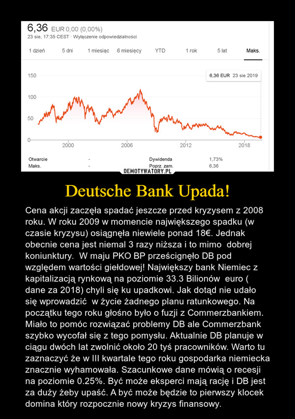Deutsche Bank Upada! – Cena akcji zaczęła spadać jeszcze przed kryzysem z 2008 roku. W roku 2009 w momencie największego spadku (w czasie kryzysu) osiągnęła niewiele ponad 18€. Jednak obecnie cena jest niemal 3 razy niższa i to mimo  dobrej koniunktury.  W maju PKO BP prześcignęło DB pod względem wartości giełdowej! Największy bank Niemiec z kapitalizacją rynkową na poziomie 33.3 Bilionów  euro ( dane za 2018) chyli się ku upadkowi. Jak dotąd nie udało się wprowadzić  w życie żadnego planu ratunkowego. Na początku tego roku głośno było o fuzji z Commerzbankiem. Miało to pomóc rozwiązać problemy DB ale Commerzbank szybko wycofał się z tego pomysłu. Aktualnie DB planuje w ciągu dwóch lat zwolnić około 20 tyś pracowników. Warto tu zaznaczyć że w III kwartale tego roku gospodarka niemiecka znacznie wyhamowała. Szacunkowe dane mówią o recesji na poziomie 0.25%. Być może eksperci mają rację i DB jest za duży żeby upaść. A być może będzie to pierwszy klocek domina który rozpocznie nowy kryzys finansowy.