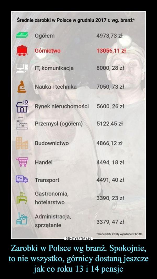Zarobki w Polsce wg branż. Spokojnie, to nie wszystko, górnicy dostaną jeszcze jak co roku 13 i 14 pensje –  Średnie zarobki w Polsce w grudniu 2017 r. wg. branż* Ogółem 4973,73 zł j... Górnictwo 13056,11 zł IT, komunikacja 8000, 28 zł Nauka i technika 7050, 73 zł Rynek nieruchomości 5600, 26 zł Przemysł (ogółem) 5122,45 zł Budownictwo 4866,12 zł Handel 4494, 18 zł mp Transport 4491, 40 zł Gastronomia, IF' hotelarstwo Administracja, sprzątanie