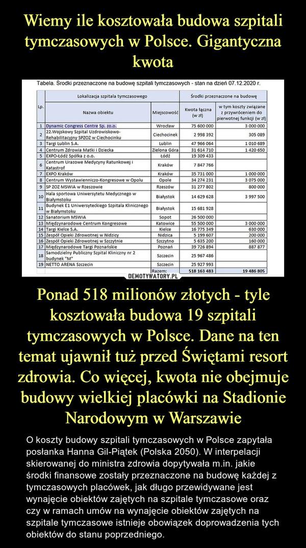 Ponad 518 milionów złotych - tyle kosztowała budowa 19 szpitali tymczasowych w Polsce. Dane na ten temat ujawnił tuż przed Świętami resort zdrowia. Co więcej, kwota nie obejmuje budowy wielkiej placówki na Stadionie Narodowym w Warszawie – O koszty budowy szpitali tymczasowych w Polsce zapytała posłanka Hanna Gil-Piątek (Polska 2050). W interpelacji skierowanej do ministra zdrowia dopytywała m.in. jakie środki finansowe zostały przeznaczone na budowę każdej z tymczasowych placówek, jak długo przewidywane jest wynajęcie obiektów zajętych na szpitale tymczasowe oraz czy w ramach umów na wynajęcie obiektów zajętych na szpitale tymczasowe istnieje obowiązek doprowadzenia tych obiektów do stanu poprzedniego.