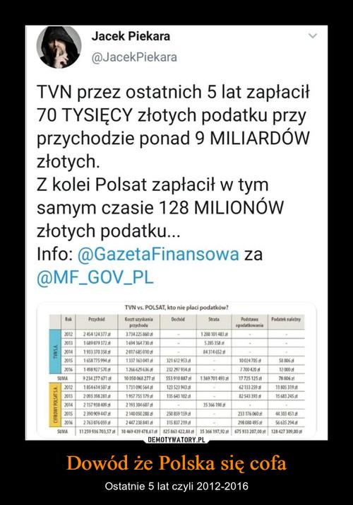 Dowód że Polska się cofa