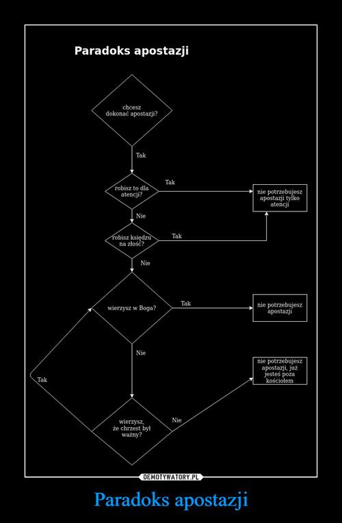 Paradoks apostazji