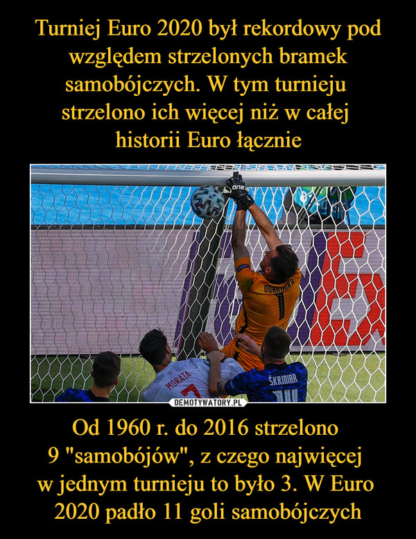 """Od 1960 r. do 2016 strzelono 9 """"samobójów"""", z czego najwięcej w jednym turnieju to było 3. W Euro 2020 padło 11 goli samobójczych –"""